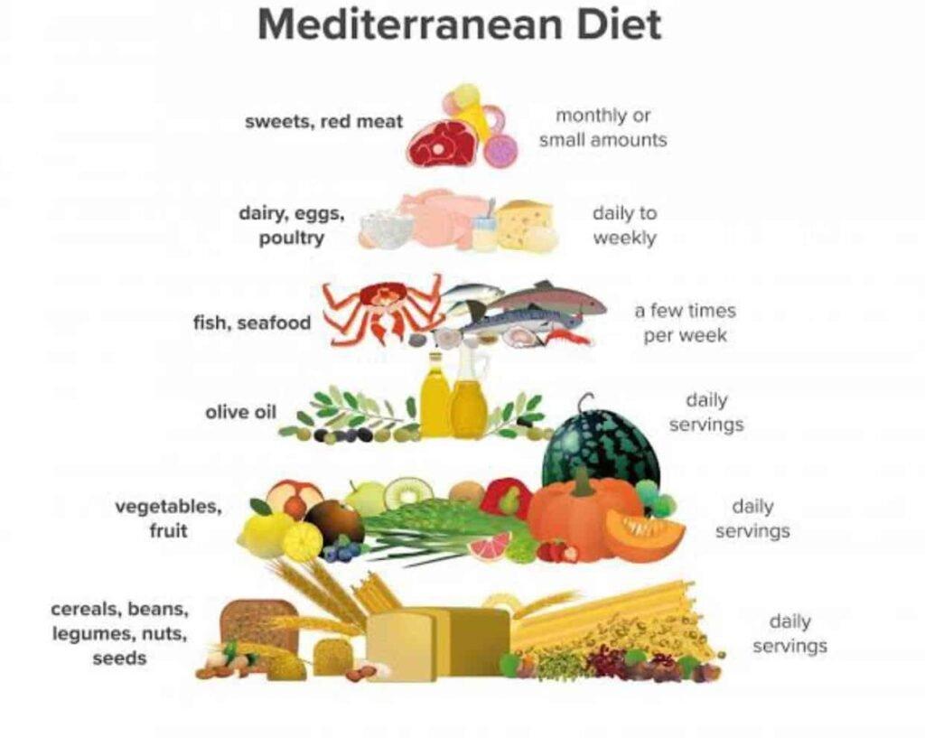 La dieta migliore è quella mediterranea